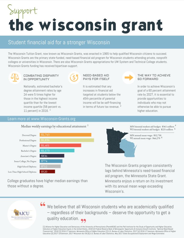 2019 Wisconsin Grants Information